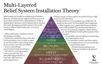 Multi-Layered Belief System Installation Theory